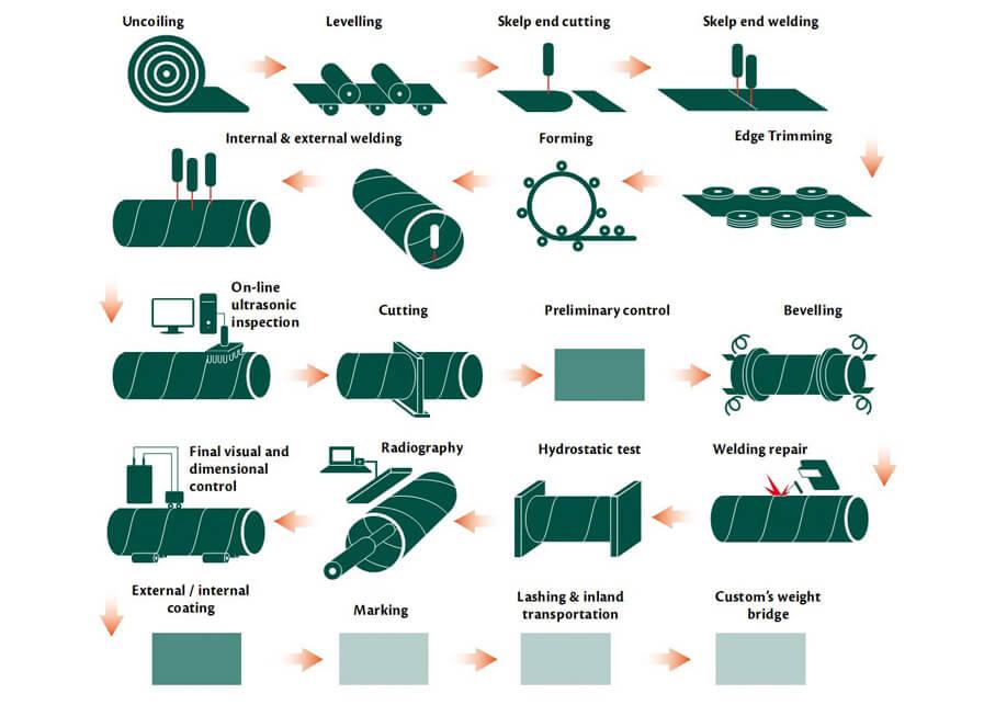 Petrosadid: Manufacturing Process